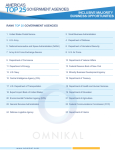 http://www.omnikal.com/wp-content/uploads/2017/03/2017-Top-25-Government-Agencies.png